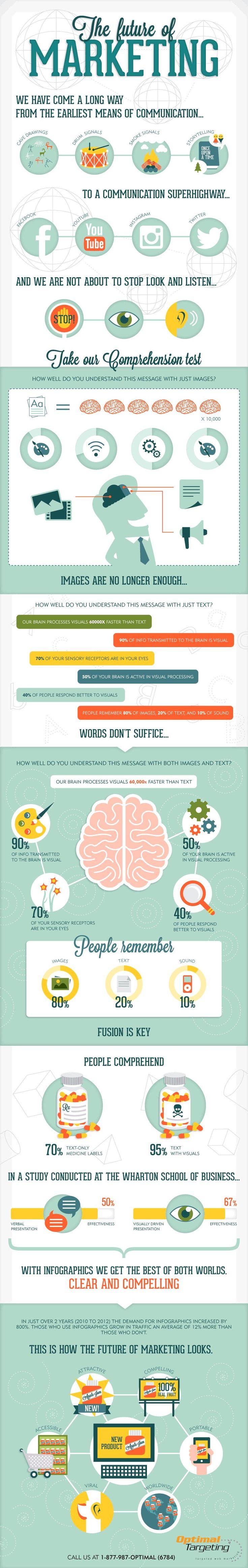 The Future of Marketing-Infographic #Visual #Marketing