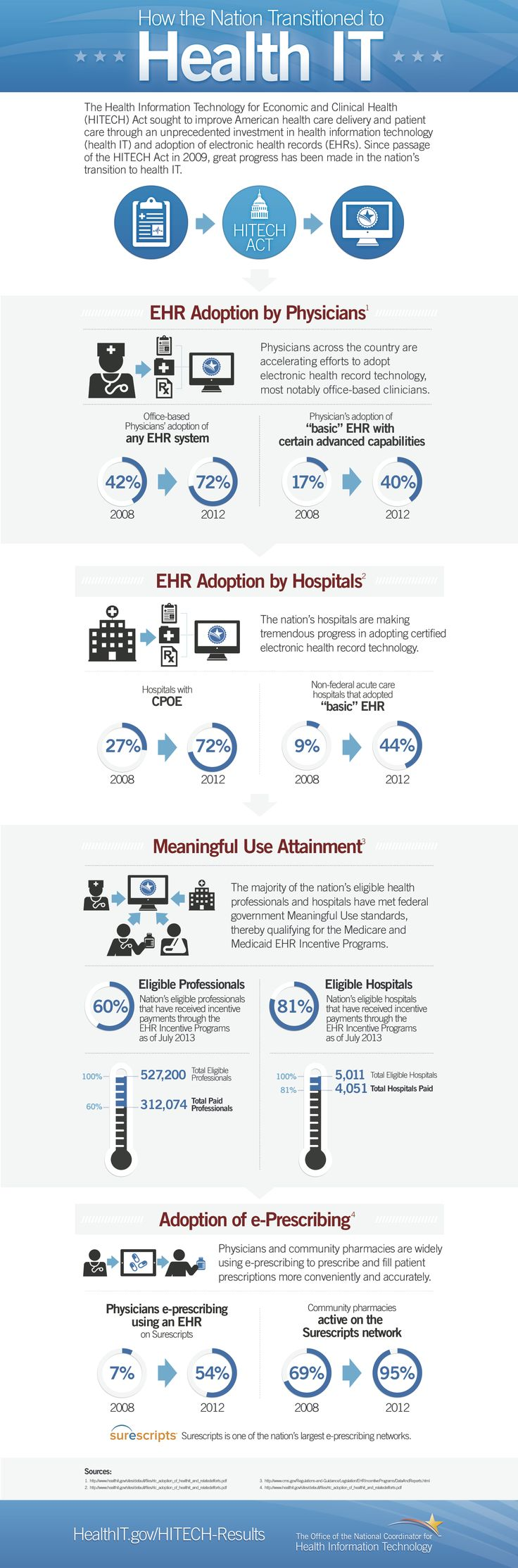How the Nation Transitioned to Health IT infographic