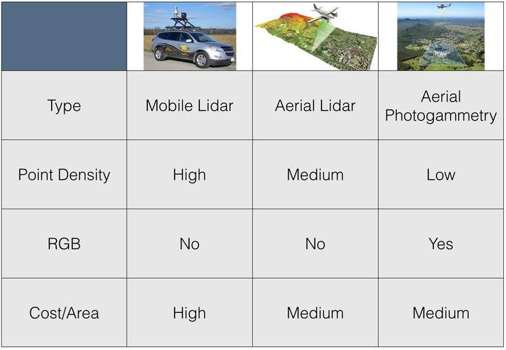 Comparison of 3D Scan technologies