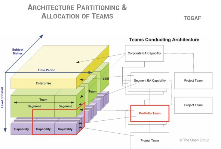 Togaf architecture skills TOGAF Pinterest Enterprise - new blueprint architecture enterprise