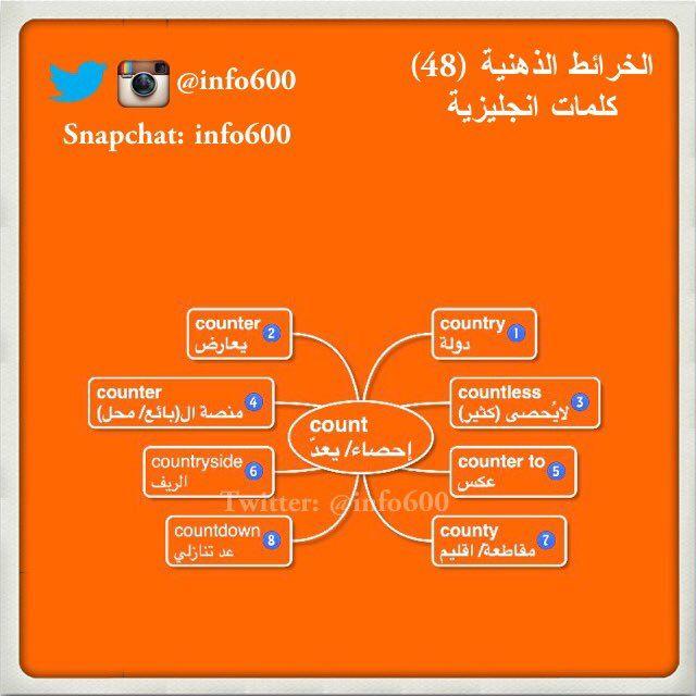 مانشستر Sultan On Twitter Learn English English Words Learning Arabic