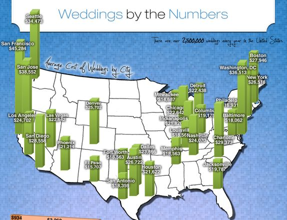 how much does the average wedding cost in your state