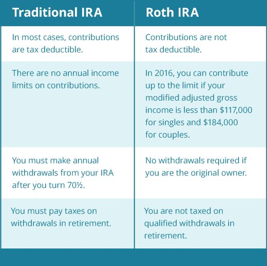 Who has the best roth ira options