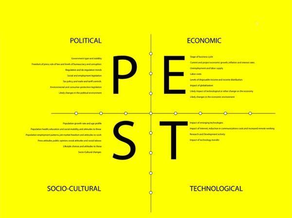 El análisis PEST es otra interesante herramienta de marketing
