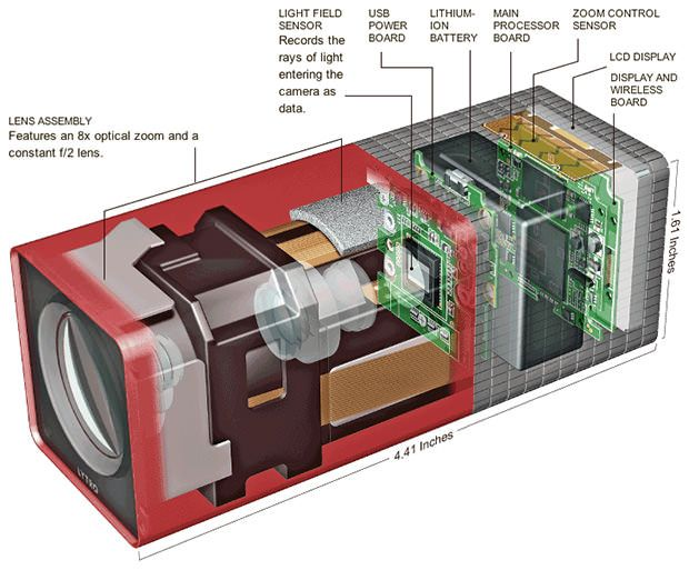 Lytro Spezifikationen: Die LichtFeld Kamera unter der Lupe (Illustration: NY Times)