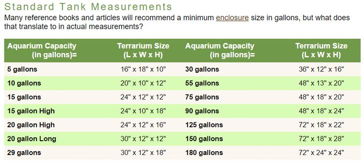 COMMON AQUARIUM SIZES & WEIGHTS 5 GALLON L x W x H 16″ x 8″ x 10″ Weight (empty) 7 lbs Weight (water-filled) 62 lbs 10 GALLON LEADER L x W x H 20″ x 10″ x 12″ Weight (empty) 11 lbs Weight (water-filled) 111 lbs 10 GALLON LONG L x W x H 24″ … … Continue reading →