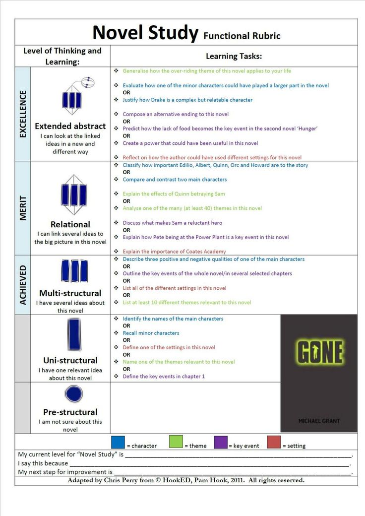 """Chris Perry on Twitter: """"Coming to terms teaching ENG. Made this for a novel study #SOLOTaxonomy http://t.co/gDSQ2xipMO"""""""