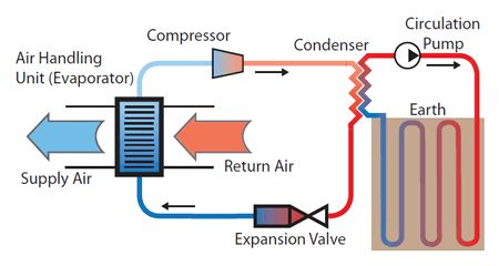 How Ground Source Heat Pump Work A System That Is
