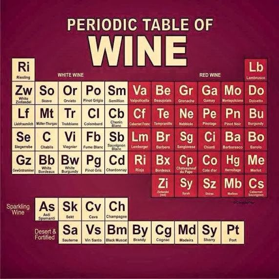 Periodic table of #wines