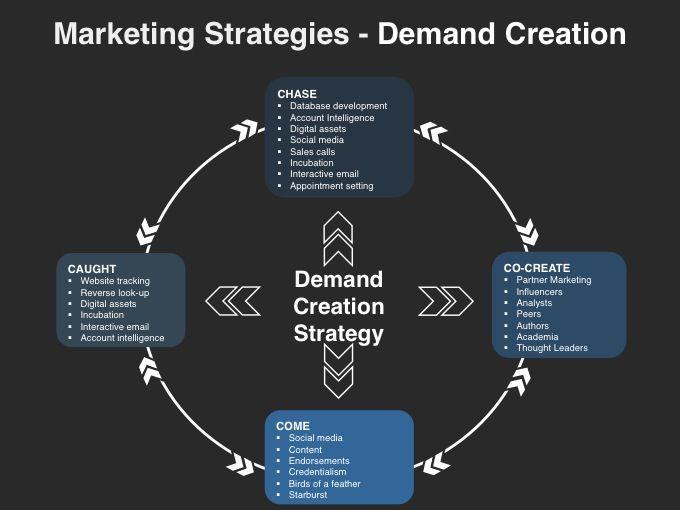 demand creation planning template
