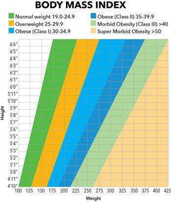 Image Result For Super Morbid Obesity Bmi Chart Diet