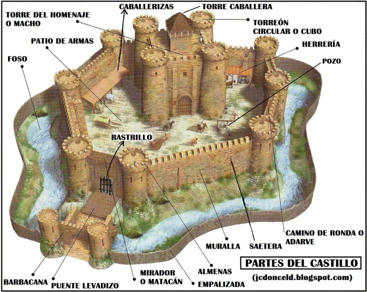 cuaderno de historia y geografía: El castillo medieval y sus partes…