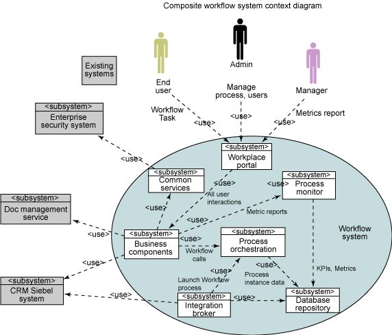 System context diagram yahoo image search results for Context analysis template