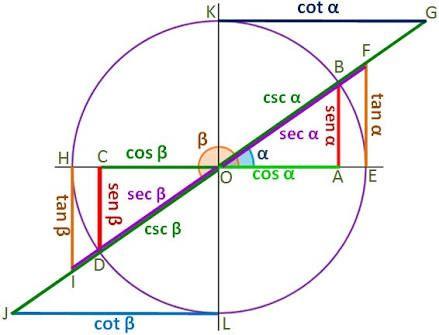 trigonometria - Buscar con Google