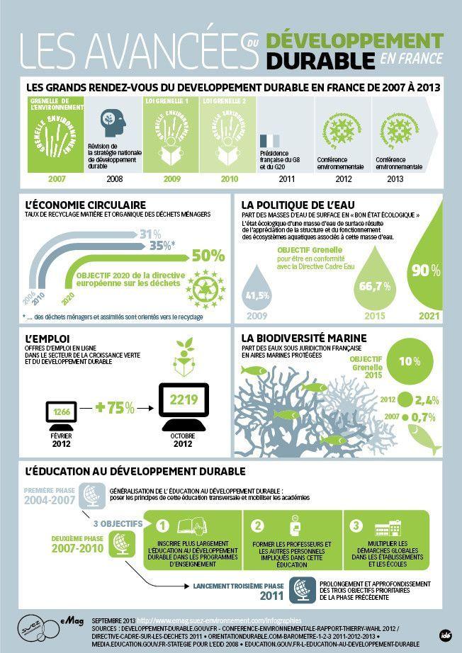 Infographie Les Avancees Du Developpement Durable En France Developpement Durable Education Au Developpement Durable Economie Circulaire
