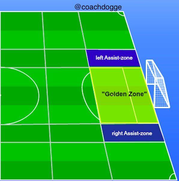 Coachdogge On Soccer Training Drills Soccer Coaching Football Tactics
