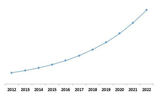 Managed Security Services Market Growth Trend, 2013-2022