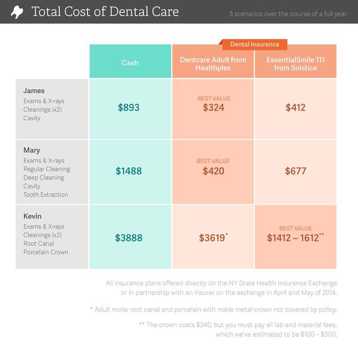 Dental insurance vs dental discount plans compared