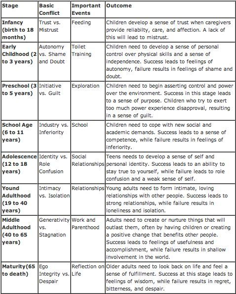 eriksons psychosocial theory of development young Erikson's psychosocial stages of development the table summarizes erikson's stage theory, first described by erik erikson at a 1950 white house conference on development.