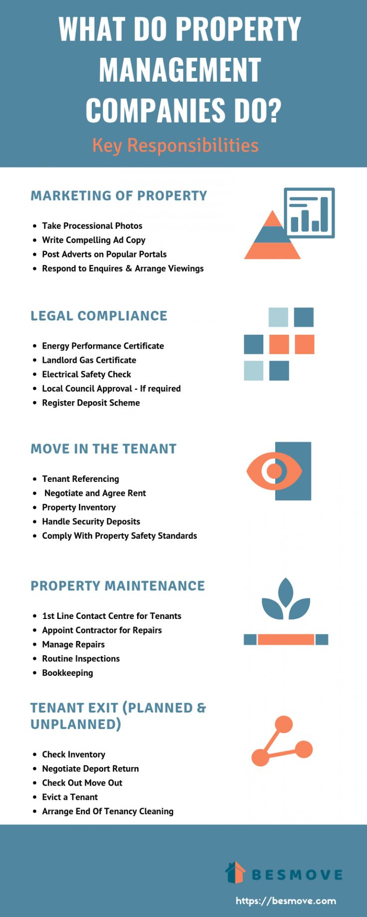 What Do Property Management Companies Do Property Management Marketing Rental Property Management Property Management