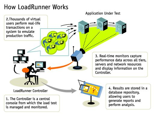 "Load Runner Training in Chennai ""LoadRunner"" is an automated load testing tool that allows you to test the performance/load of the application before, during, and after deployment. This course is designed to give you a foundation in load testing tasks.…"