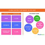 Global Electric Fuse Market Driven by the Growing Demand from the Construction Industry: Technavio
