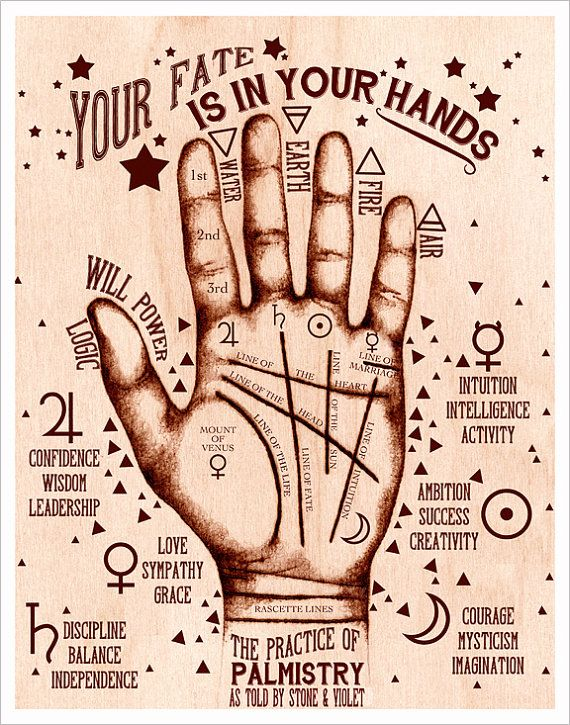 Palmistry Art – The Practice of Palmistry – Signed Art Print