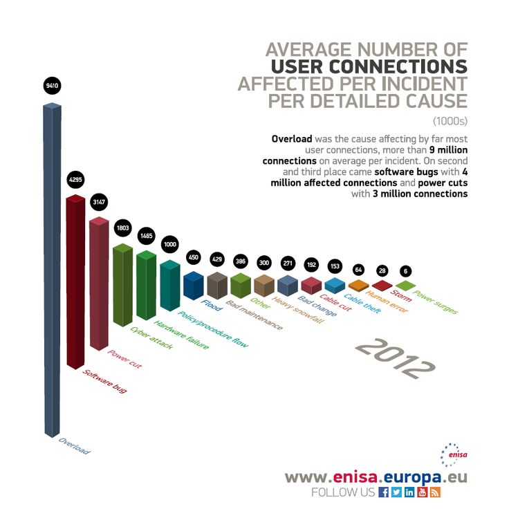 Best Enisa Infographics Images On   Info Graphics