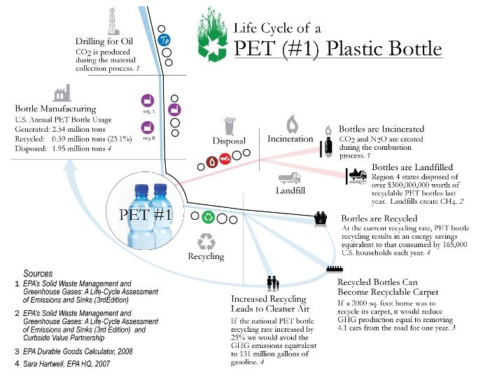 Image Showing The Life Cycle Of Pet Plastic Bottle