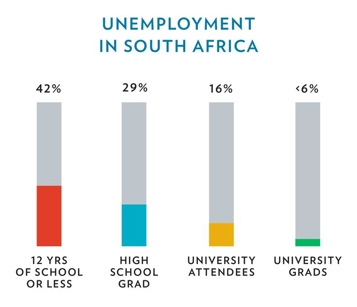 Unemployment in South Africa is <6% for university grads! Let's get more students educated and prepared for the job market in South Africa! http://thesenumbers.org/our-impact