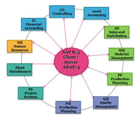 What is SAP? ERP System Definition