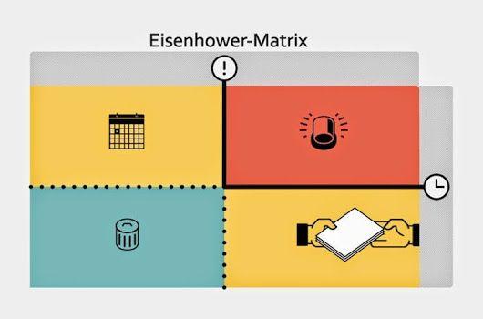 Eisenhower-mátrix a hatékonyság érdekében. Coaching.