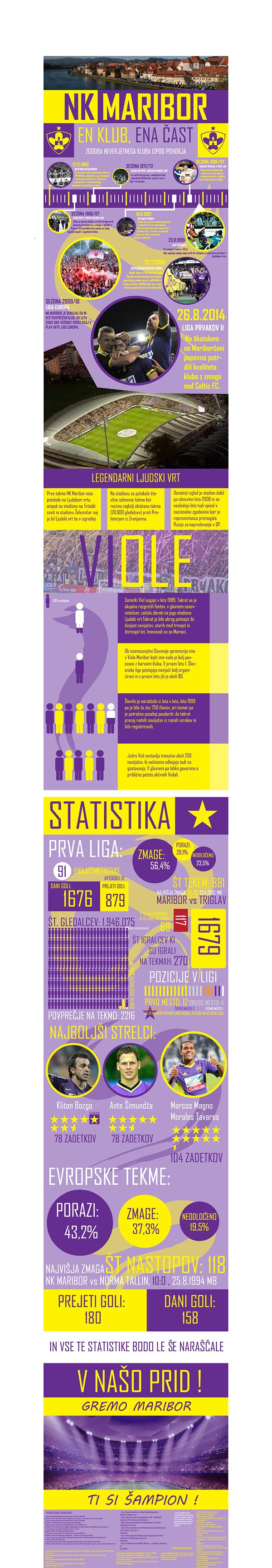 Infographic- NK Maribor on Behance: A short infographic i did on my home football team when they advanced to the champions leage.