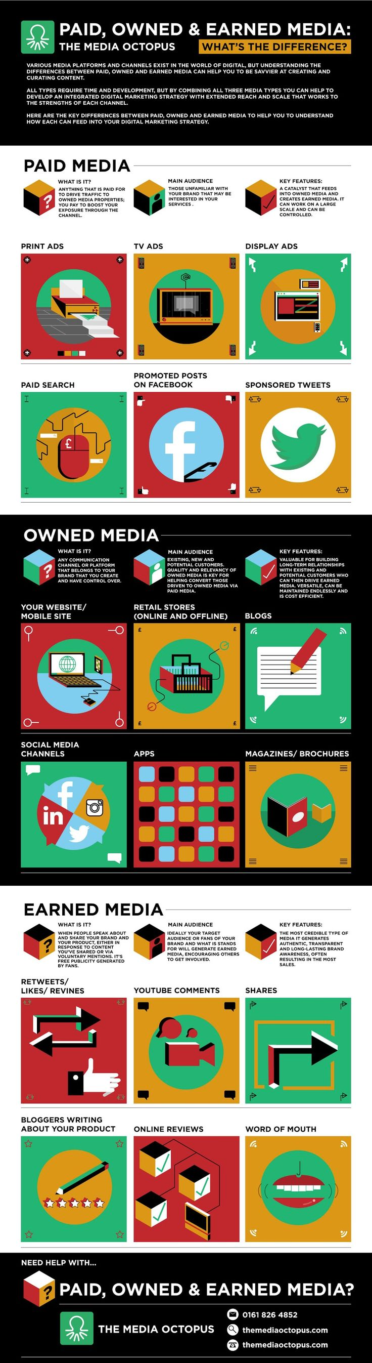 Paid, Owned, and Earned Media: What's the Difference? [Infographic] #DigitalMarketing
