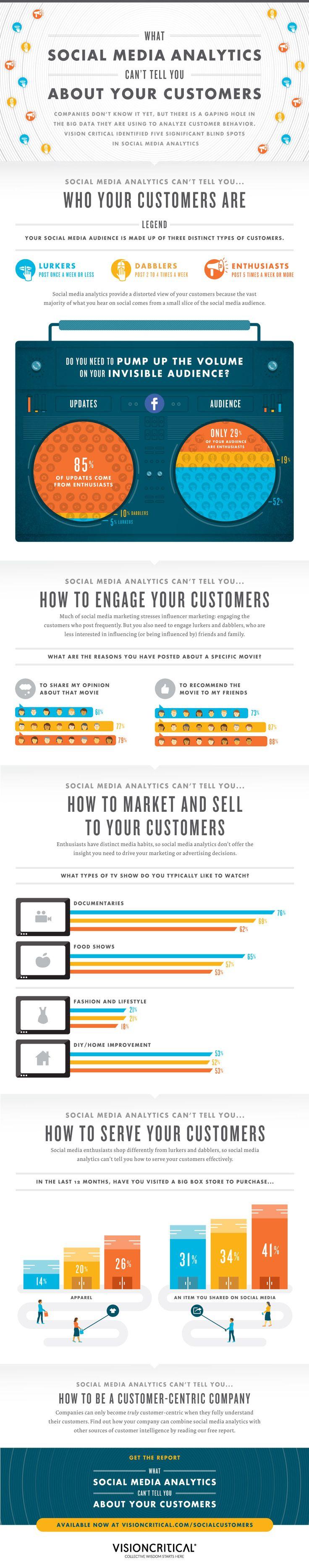 Qué No Te Pueden Decir Las Analíticas Sociales Sobre Tus Clientes / What Social Media Analytics Can't Tell You About Your Customers