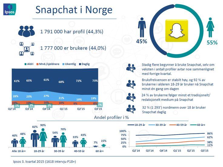 SNAPCHAT // Profiler og bruksfrekvens – Ipsos tracker om sosiale medier | Ipsos MMI