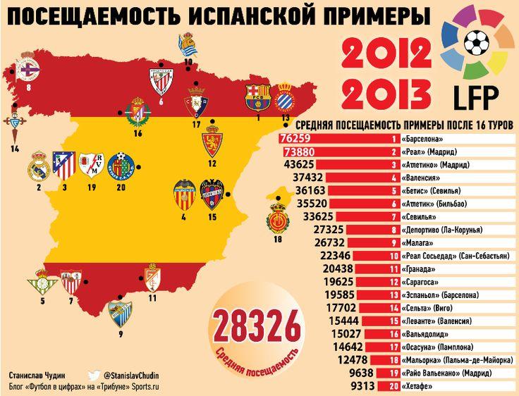 чемпионат Испании по футболу. Таблица посещаемости клубов сезона 2012-2013