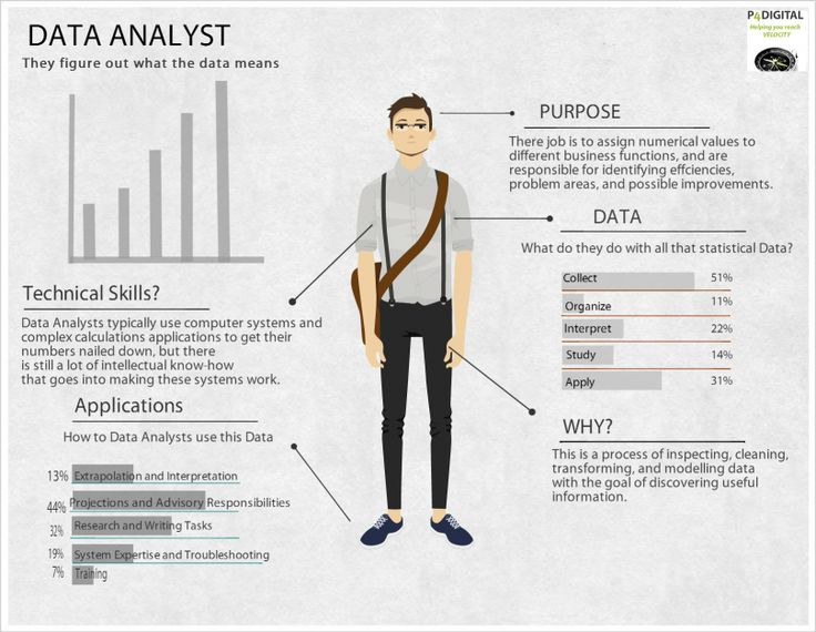 9 best Data Analysis images on Pinterest Data science, Sample - Db Programmer Resume