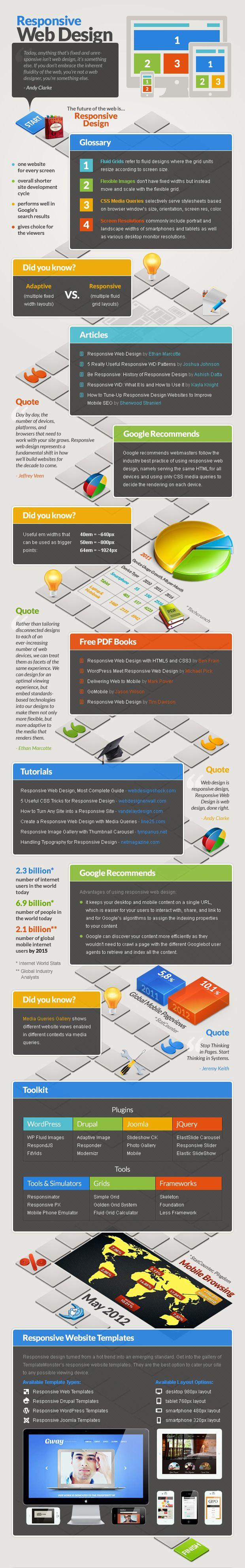 Responsive web design is different to adaptive #Infographics www.socialmediamamma.com