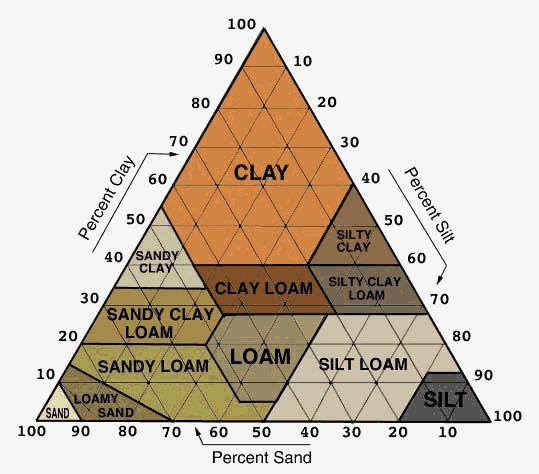 The 25 best soil classification ideas on pinterest for Soil classification