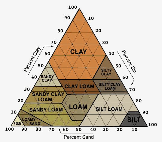 soil types Basically, soil is classified into different types based on its composition for instance, loam soil has 10 to 30 percent clay, 30 to 50 percent silt, and 25 to 50 percent sand sandy clay loam, on the other hand, has 20 to 35 percent.