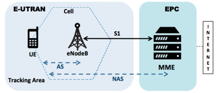 Low-cost IMSI catcher for 4G/LTE networks tracks phones' precise locations | Ars Technica