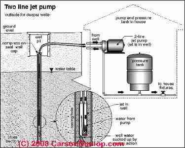 Two line jet pump diagram (C) Carson Dunlop Associates | Water Well Info | Well jet pump, Jet
