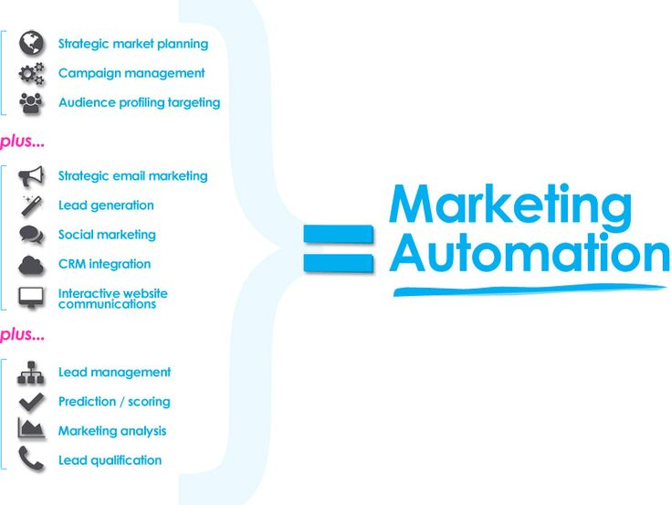 Good Definition of Marketing Automation: The ROI Reality [Infographic]