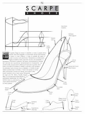 Schema delle scarpe e introduzione
