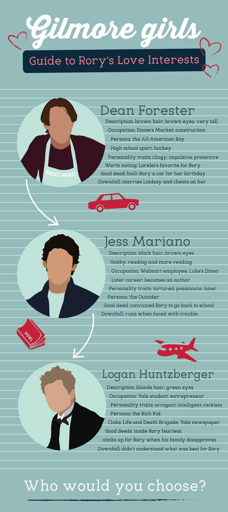 Gilmore girls infographic Pretty sure everyone knows I'd pick LOGAN LOGAN LOGAN LOGAN (I loved Dean till S4/5 and then he became an ass )