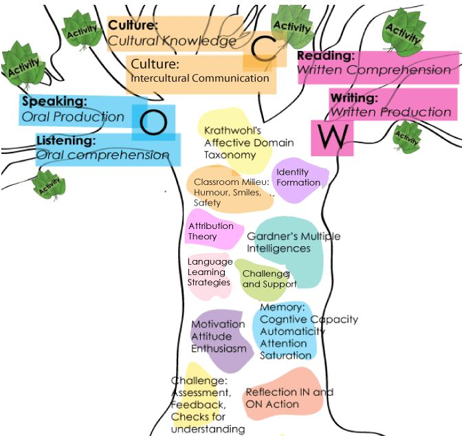 The Knowledge Tree ~ Educational Technology and Mobile Learning