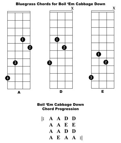 Mandolin Em Chord Image Collections  Chord Chart Guitar Complete