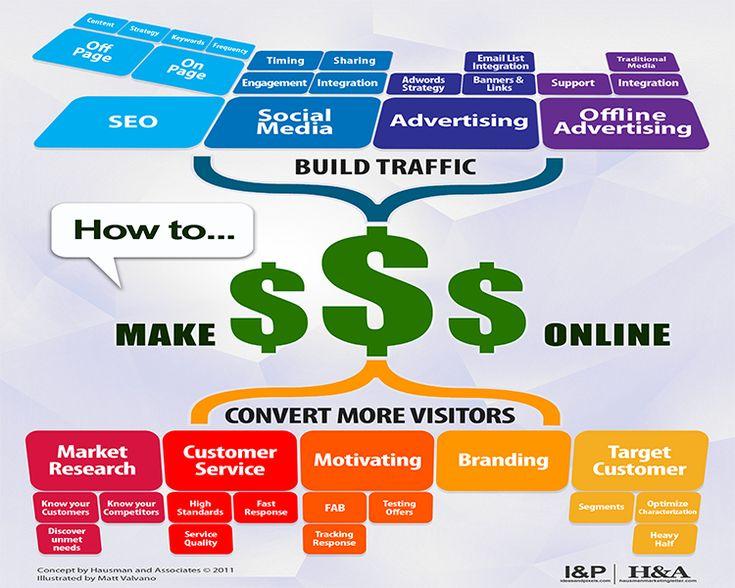 How do I measure digital marketing ROI?