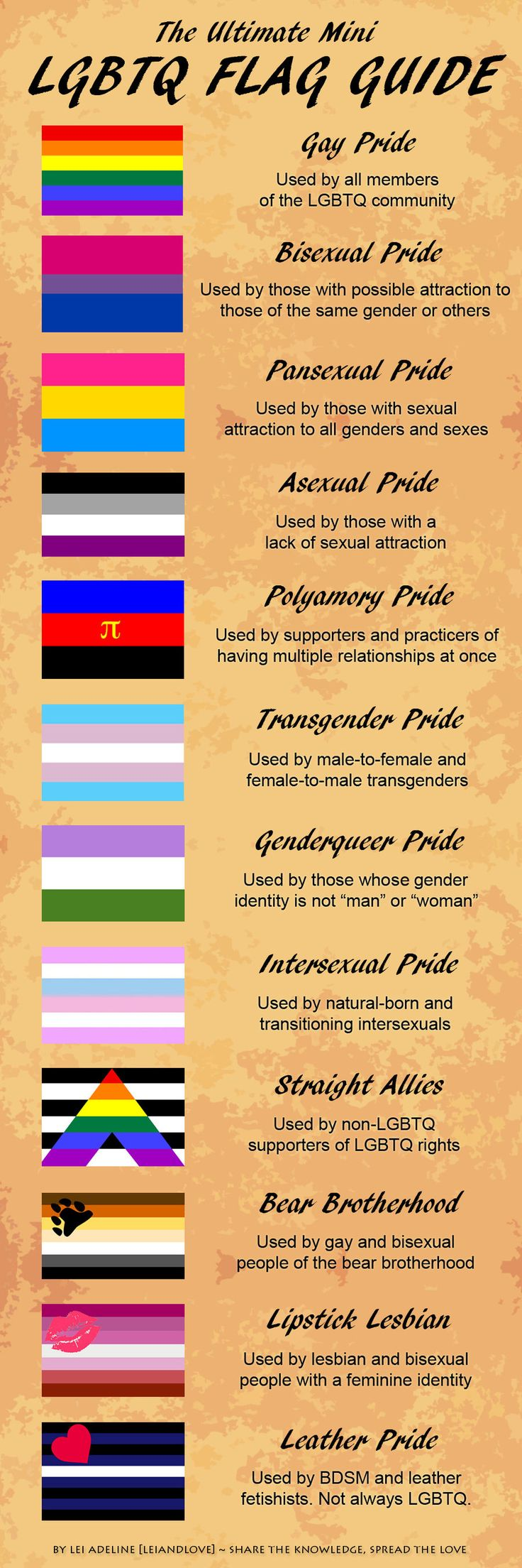 "LGBTQ Flag Guide  I guess you could say i'm a ""Lipstick Lesbian"" but i think i'll just stick with the generic pride flag"
